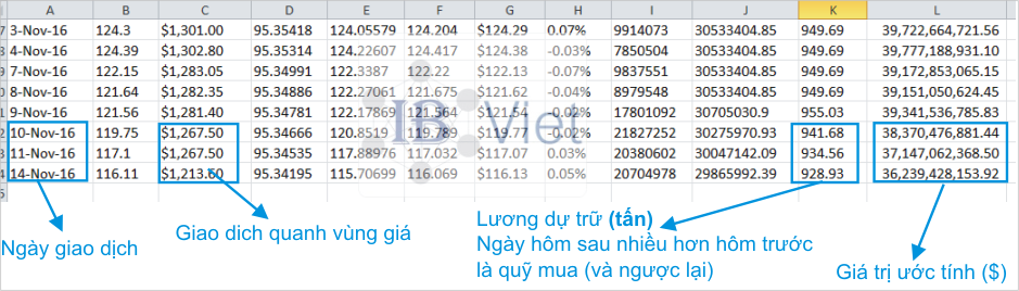 dữ liệu spdr gold shares