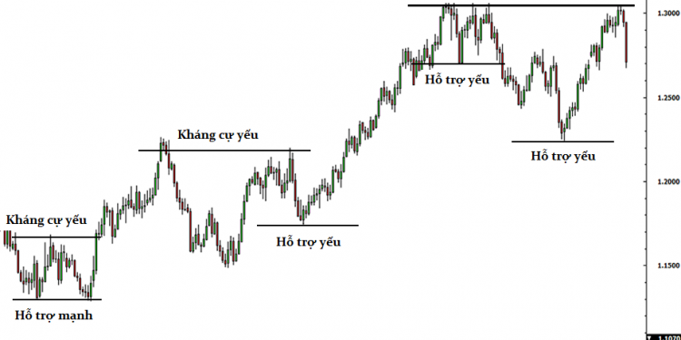 awww.traderviet.com_upload_duongnguyenhuy555_image_BABYPIPS_support_resistance_examples